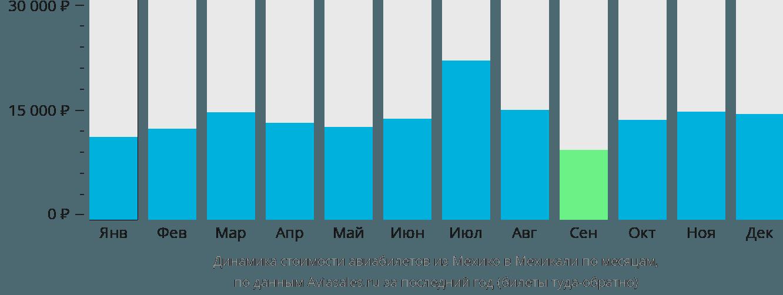 Динамика стоимости авиабилетов из Мехико в Мехикали по месяцам