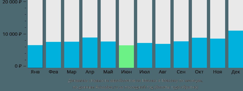 Динамика стоимости авиабилетов из Мехико в Мексику по месяцам