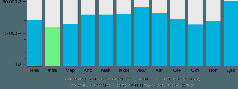 Динамика стоимости авиабилетов из Мехико в Нью-Йорк по месяцам