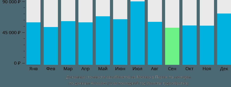 Динамика стоимости авиабилетов из Мехико в Париж по месяцам