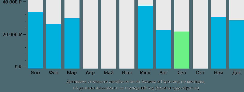 Динамика стоимости авиабилетов из Мехико в Портленд по месяцам