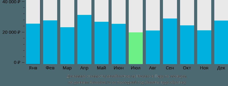 Динамика стоимости авиабилетов из Мехико в Перу по месяцам