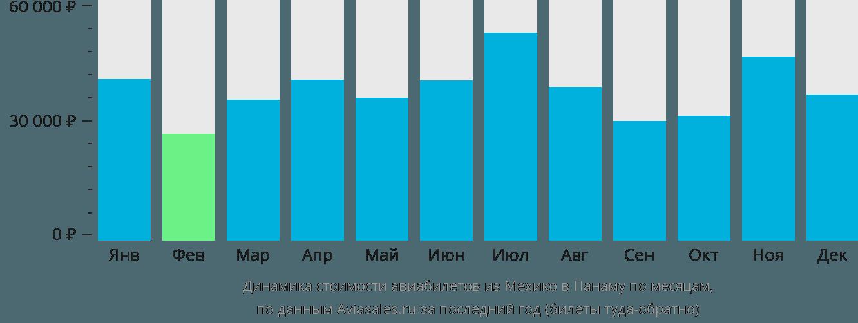 Динамика стоимости авиабилетов из Мехико в Панаму по месяцам