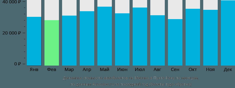 Динамика стоимости авиабилетов из Мехико в Пунта-Кану по месяцам