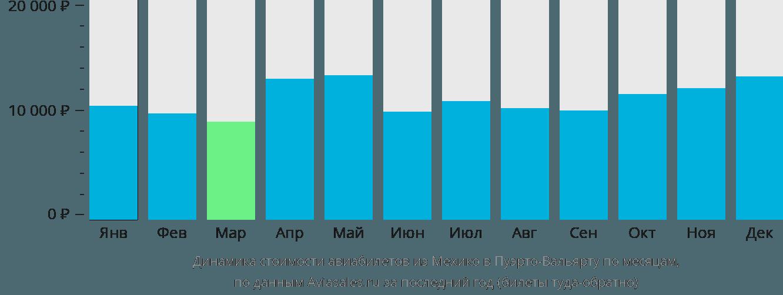 Динамика стоимости авиабилетов из Мехико в Пуэрто-Вальярту по месяцам
