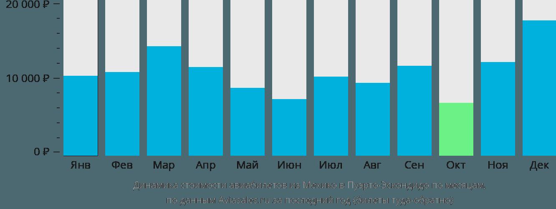 Динамика стоимости авиабилетов из Мехико в Пуэрто-Эскондидо по месяцам