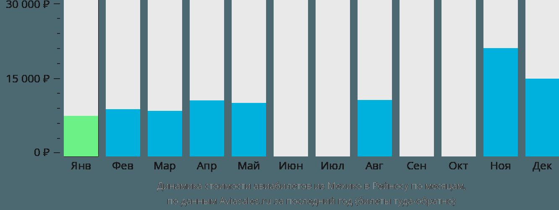 Динамика стоимости авиабилетов из Мехико в Рейносу по месяцам
