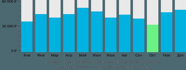 Динамика стоимости авиабилетов из Мехико в Рио-де-Жанейро по месяцам