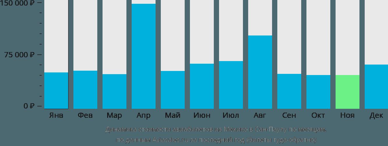 Динамика стоимости авиабилетов из Мехико в Сан-Паулу по месяцам