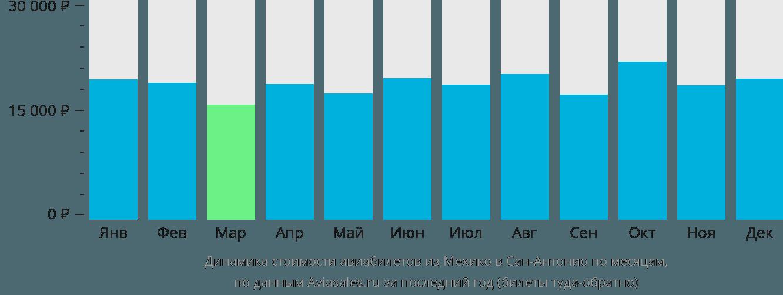 Динамика стоимости авиабилетов из Мехико в Сан-Антонио по месяцам