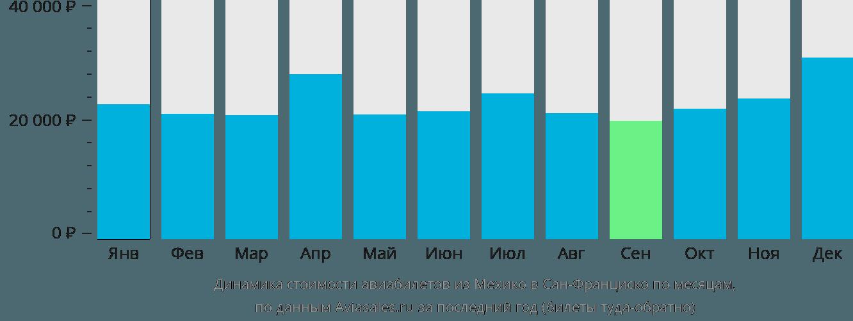 Динамика стоимости авиабилетов из Мехико в Сан-Франциско по месяцам