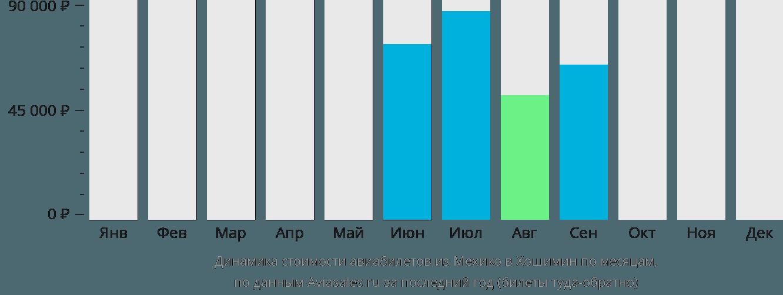 Динамика стоимости авиабилетов из Мехико в Хошимин по месяцам