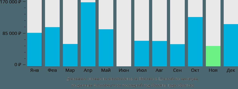 Динамика стоимости авиабилетов из Мехико в Шанхай по месяцам