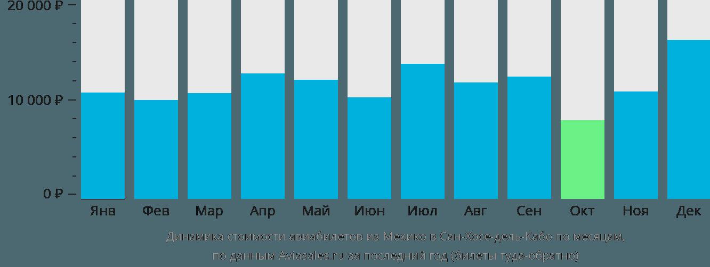 Динамика стоимости авиабилетов из Мехико в Сан-Хосе-дель-Кабо по месяцам
