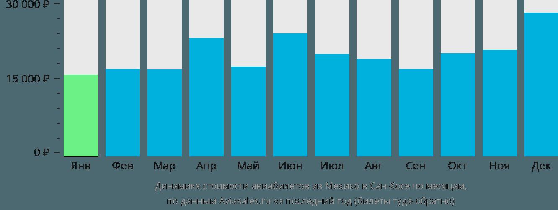 Динамика стоимости авиабилетов из Мехико в Сан-Хосе по месяцам