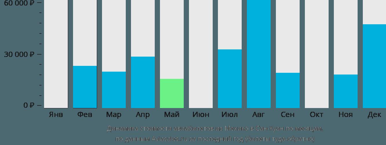 Динамика стоимости авиабилетов из Мехико в Сан-Хуан по месяцам