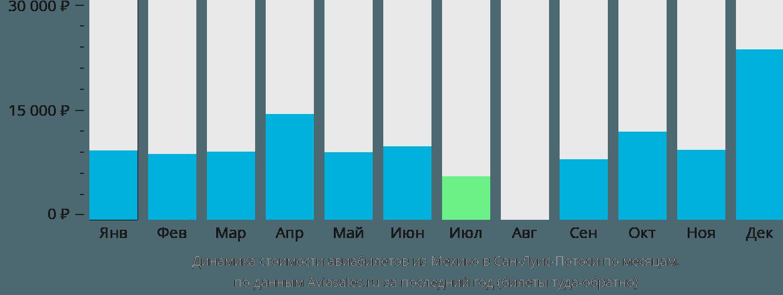 Динамика стоимости авиабилетов из Мехико в Сан-Луис-Потоси по месяцам