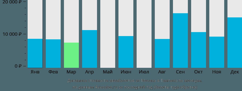 Динамика стоимости авиабилетов из Мехико в Тампико по месяцам