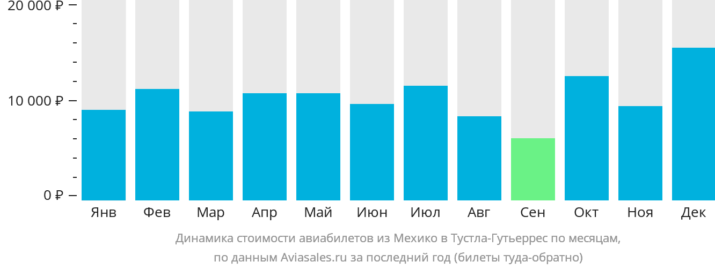 Динамика стоимости авиабилетов из Мехико в Тустла-Гутьеррес по месяцам