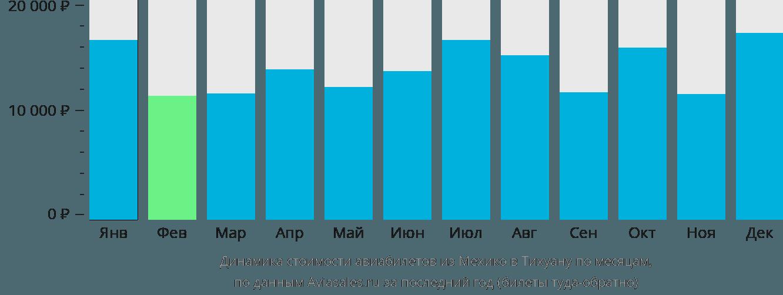 Динамика стоимости авиабилетов из Мехико в Тихуану по месяцам
