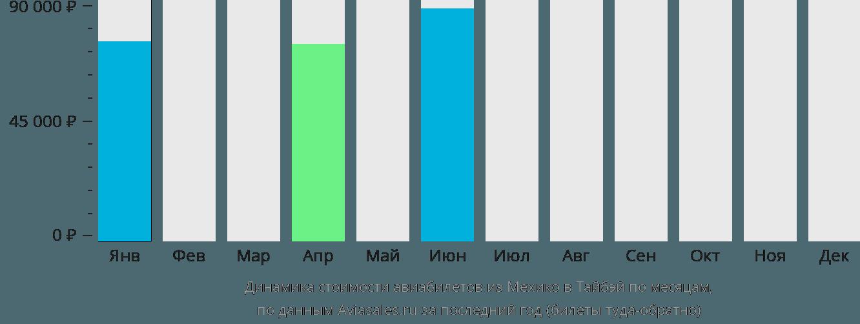 Динамика стоимости авиабилетов из Мехико в Тайбэй по месяцам