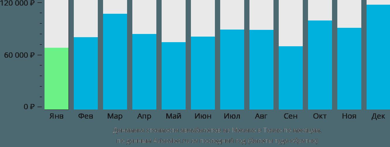 Динамика стоимости авиабилетов из Мехико в Токио по месяцам