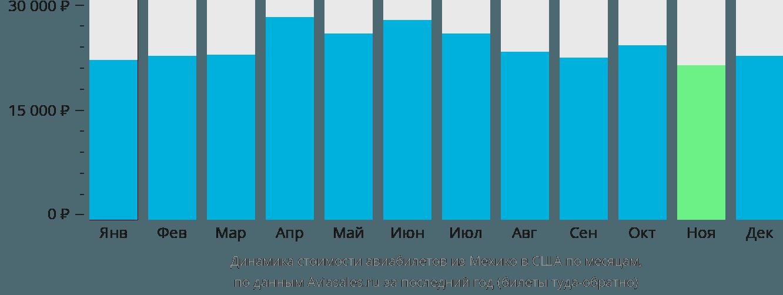 Динамика стоимости авиабилетов из Мехико в США по месяцам