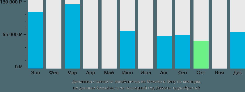 Динамика стоимости авиабилетов из Мехико в Вену по месяцам