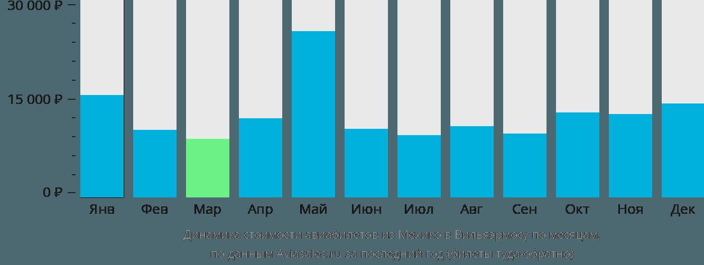 Динамика стоимости авиабилетов из Мехико в Вильяэрмосу по месяцам