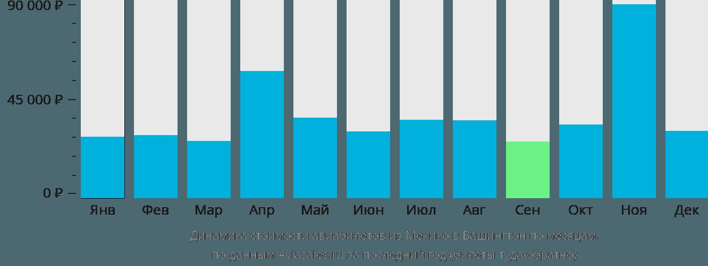 Динамика стоимости авиабилетов из Мехико в Вашингтон по месяцам