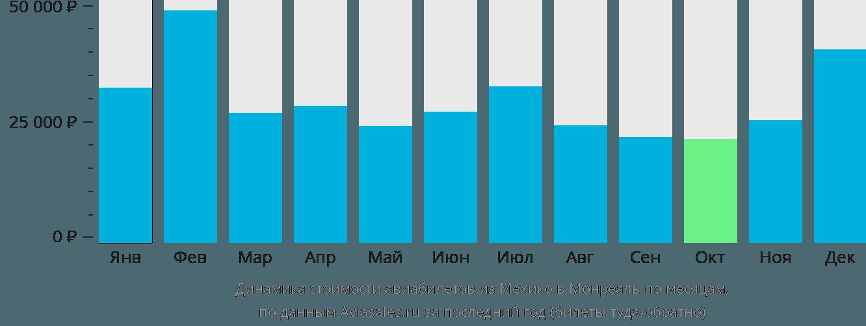 Динамика стоимости авиабилетов из Мехико в Монреаль по месяцам