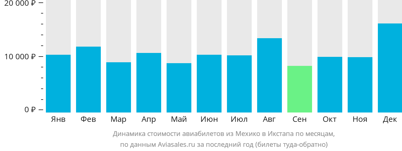 Динамика стоимости авиабилетов из Мехико в Икстапа по месяцам