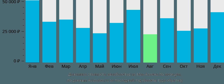 Динамика стоимости авиабилетов из Мак-Аллена по месяцам
