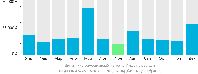 Динамика стоимости авиабилетов из Макао по месяцам