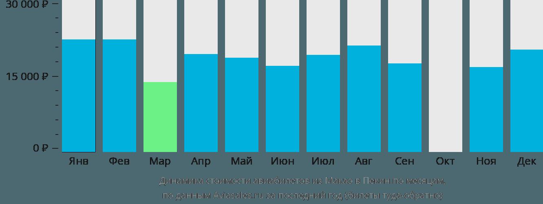 Динамика стоимости авиабилетов из Макао в Пекин по месяцам