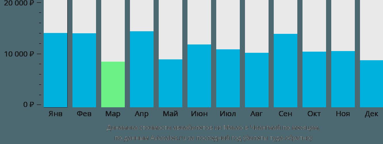 Динамика стоимости авиабилетов из Макао в Чиангмай по месяцам