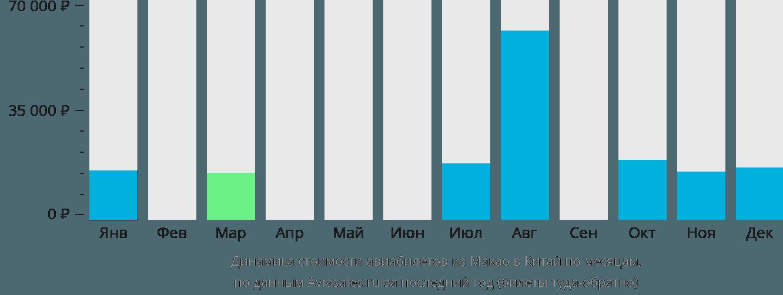 Динамика стоимости авиабилетов из Макао в Китай по месяцам