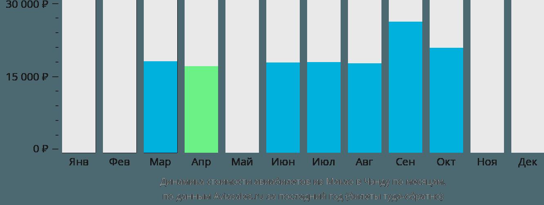 Динамика стоимости авиабилетов из Макао в Чэнду по месяцам