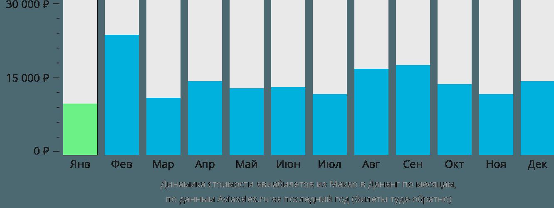 Динамика стоимости авиабилетов из Макао в Дананг по месяцам