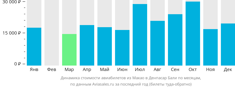 Динамика стоимости авиабилетов из Макао в Денпасар Бали по месяцам