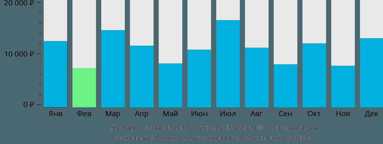 Динамика стоимости авиабилетов из Макао на Пхукет по месяцам