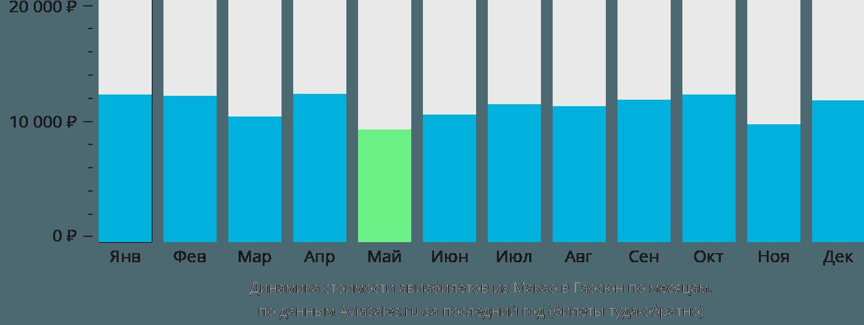 Динамика стоимости авиабилетов из Макао в Гаосюн по месяцам