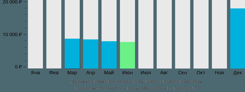 Динамика стоимости авиабилетов из Макао в Калибо по месяцам