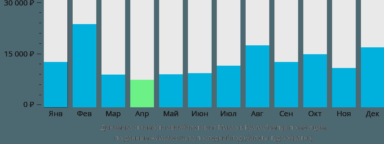 Динамика стоимости авиабилетов из Макао в Куала-Лумпур по месяцам