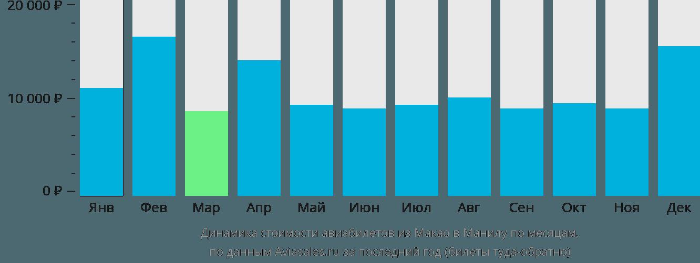 Динамика стоимости авиабилетов из Макао в Манилу по месяцам