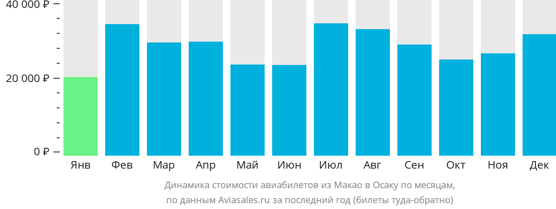 Динамика стоимости авиабилетов из Макао в Осаку по месяцам
