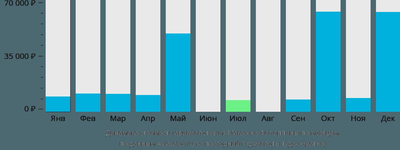 Динамика стоимости авиабилетов из Макао на Филиппины по месяцам