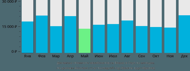 Динамика стоимости авиабилетов из Макао в Сеул по месяцам