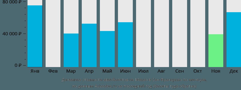 Динамика стоимости авиабилетов из Макао в Сан-Франциско по месяцам
