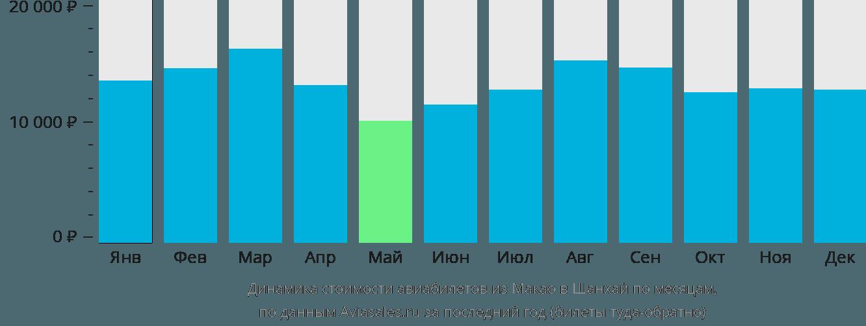 Динамика стоимости авиабилетов из Макао в Шанхай по месяцам